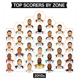 "2010s Top Scorers by Zone 18 x 18"" Framed"