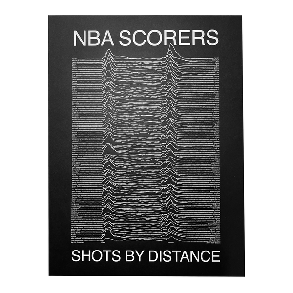 NBA Scorers / Shots by Distance Print