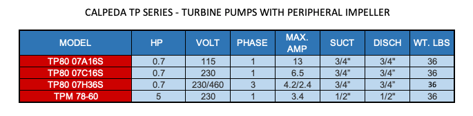 CALPEDA TP SERIES - TURBINE PUMPS WITH PERIPHERAL IMPELLER  2