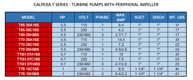 CALPEDA T SERIES - TURBINE PUMPS WITH PERIPHERAL IMPELLER  2