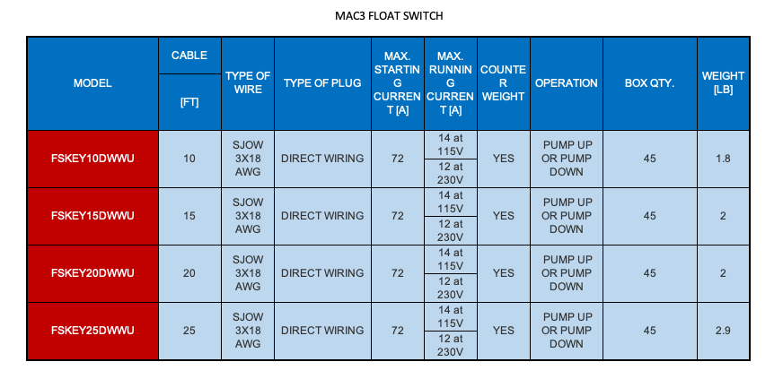 MAC3 FLOAT SWITCHES WITH PLASTIC SHELL  2