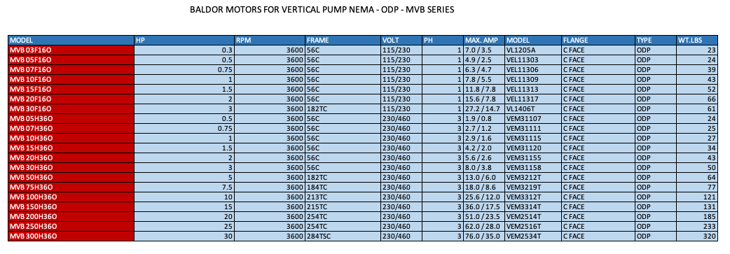 BALDOR MOTORS FOR VERTICAL PUMP NEMA - ODP - MVB SERIES  2  3