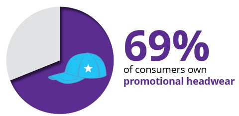 69% Of Consumers Own Promotional Headwear - Souce ASI Research