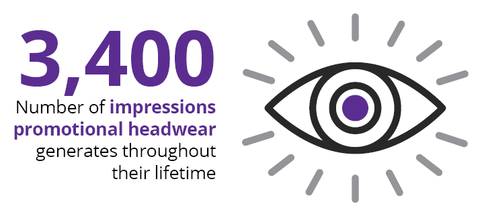 Promotional headwear generates 3,400 views/impressions over its lifetime. Source ASI Research.