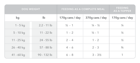 Feeding Guide - Cans