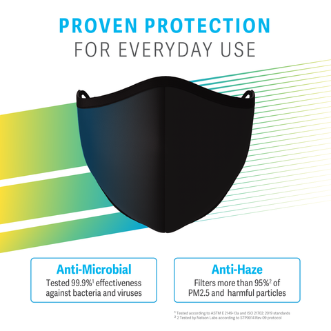 Anti-Microbial | Tested 99.9%* effectiveness against bacteria and viruses Anti-Haze | Filters more than 95%* of PM2.5 and harmful particles Water-Repellent Coating | Protects mask from moisture and viral droplets Adjustable Ear Loops | Adjustable anti-slip buckles ensure a secure fit for different facial profiles Ultra-Plush Nose Cushion | Adapts to nose contour for added comfort and facial fit Reusable & Washable | Active anti-microbial* protection lasting up to 30 washes (*Anti-Microbial Protection: Tested according to ASTM E 2149-13a and ISO 21702: 2019 standards) (*Anti-Haze Filtration: Tested by Nelson Labs according to STP0014 Rev 09 protocol)