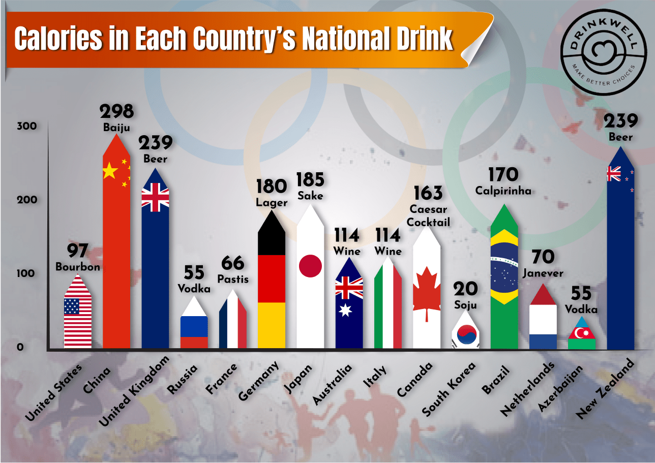 Calories in Each Country's National Drink