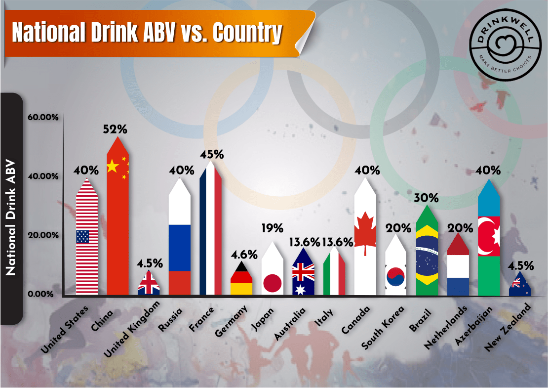 National Drink ABV vs Country