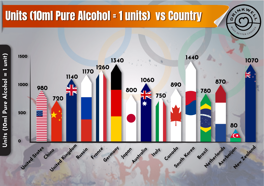 Units (10ml Pure Alcohol) vs Country