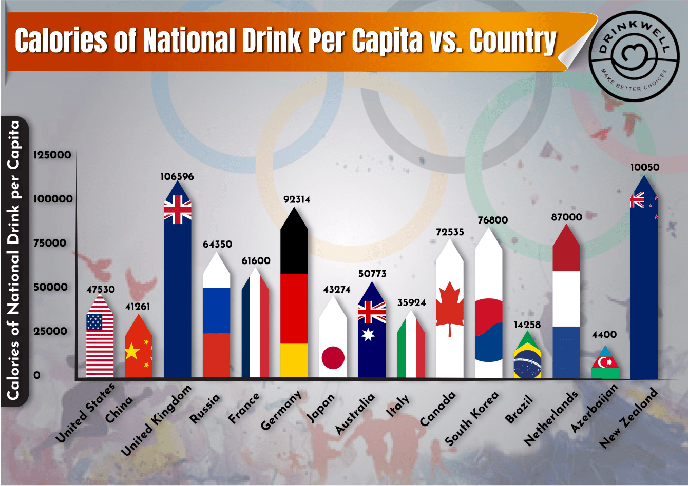 Calories in Each Country's Favourite Drink
