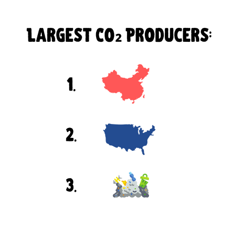 Chine, the united states, and food waste ranked for carbon emissions