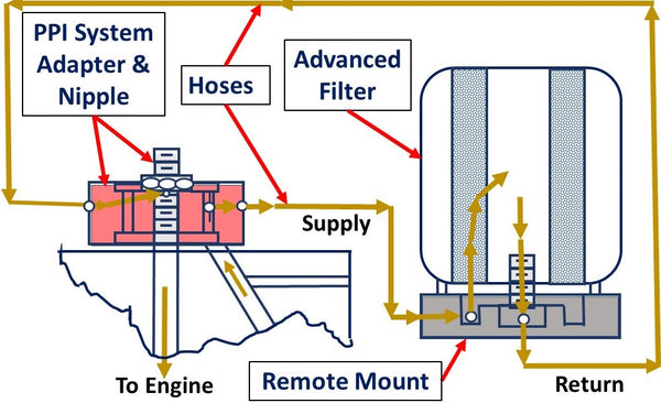 Advanced oil filtration system installation guide image showing the oil passing through the engine using PAF.