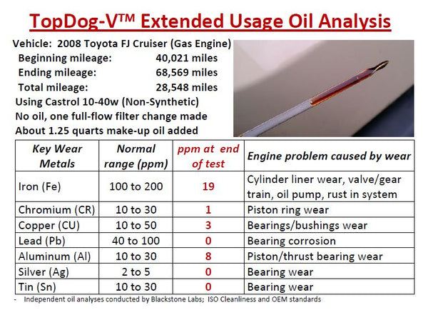 TopDog-V advanced oil filtration system oil test proving excellent results with Toyota FJ Cruiser