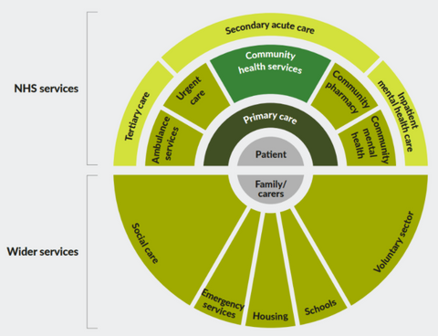 The structure of the NHS - how it all fits together diagram