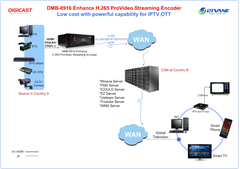 DMB-8916 Classic ProVideo Streaming Encoder (SDI in/loopout+3.5mm) - DIGICASTCHINA