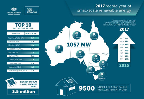 record year for renewable energy