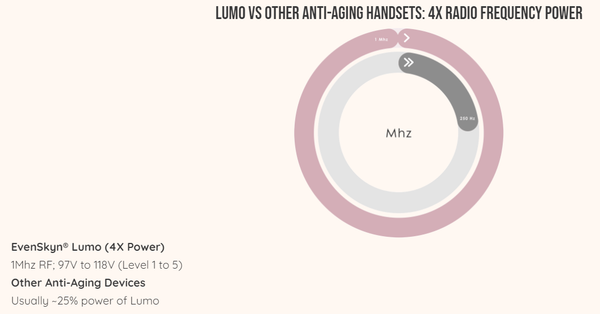 Lumo Anti-Aging Wrinkle Treatment Handset Specifications