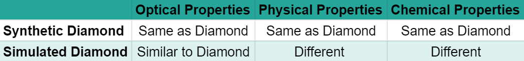 Synthetic versus Simulated Diamonds