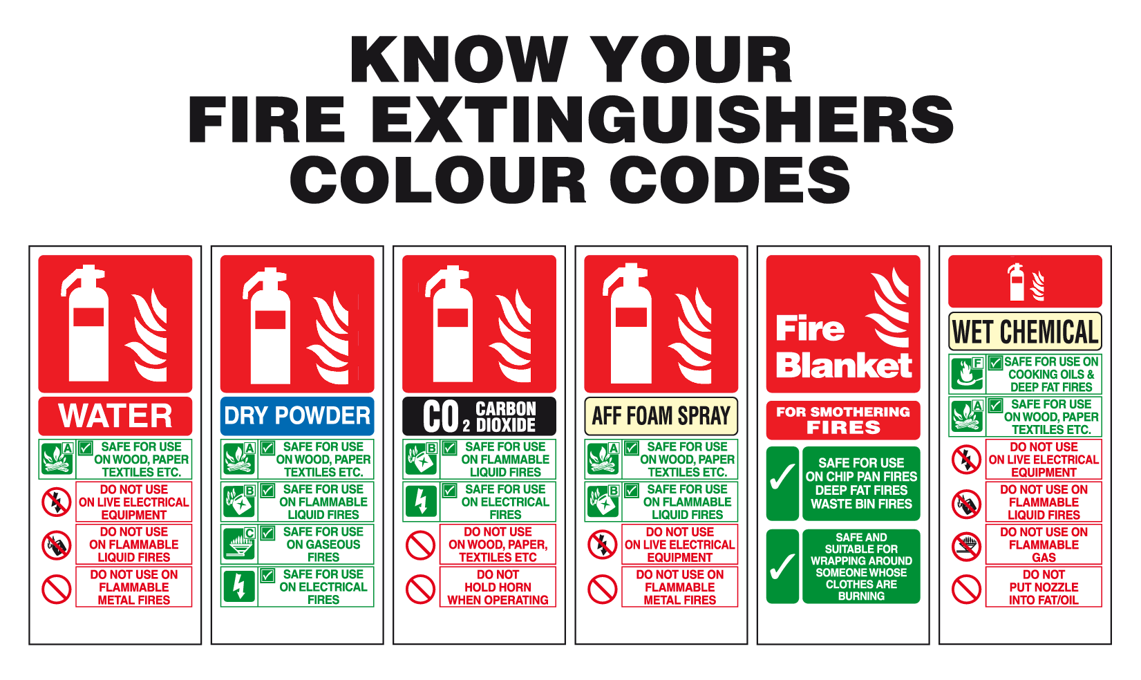 Fire Extinguisher Guide Fire Extinguisher Colour Codes Signs