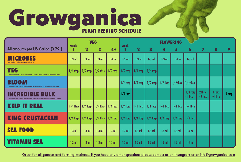 Growganica Feeding Schedule. If you have questions message us on Instagram @Growganica.