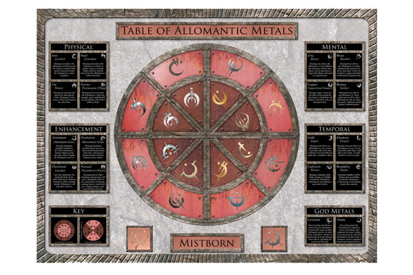 Art - Allomantic Table Poster