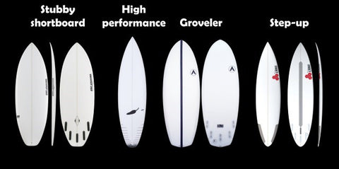 Know your Wave Type
