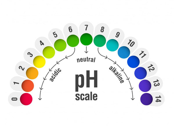 Vaginal pH Levels