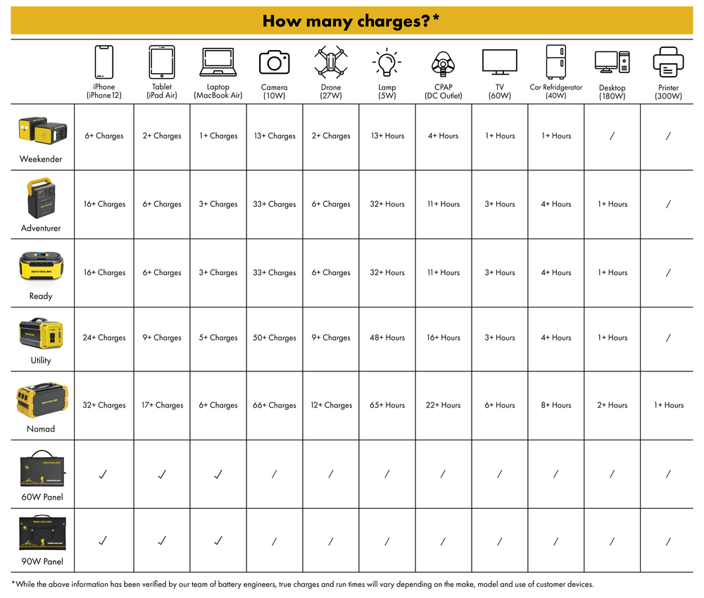 How Many Charges Chart