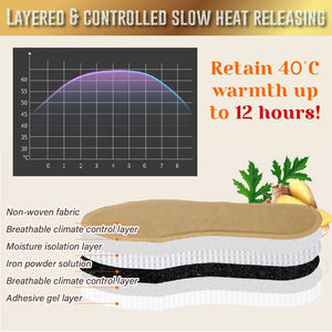 Anti Swelling Self-Heating Insoles