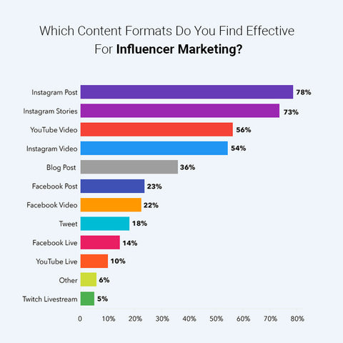 content formats for influencer marketing
