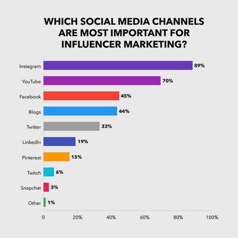 social channels for influencer marketing