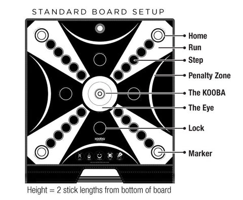 The KOOBA board diagram shows where to place your game pieces and the different areas of play on the board.