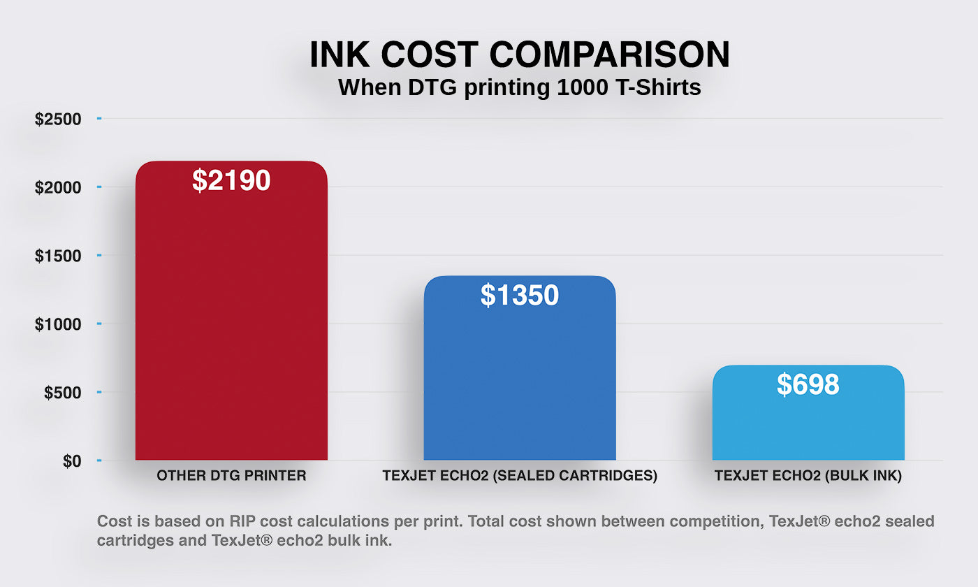 DTG Ink - Cost Comparison Chart