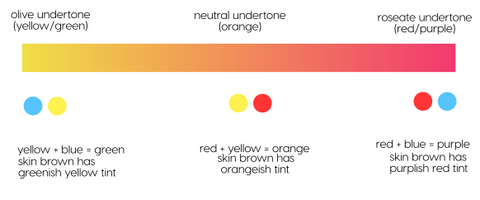 gradient bar showing colour yellow transitioning through orange into pink