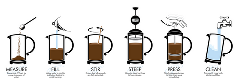 How to making coffee in French press