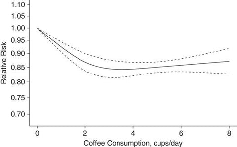 The relationship between drinking coffee and the occurrence of spiteful effects
