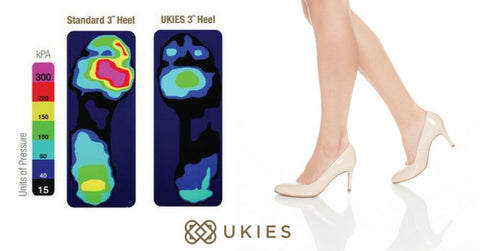Heat-map of Ukies comfort