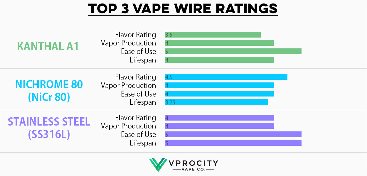 Wire Material Still Widely Used In The Vape Industry