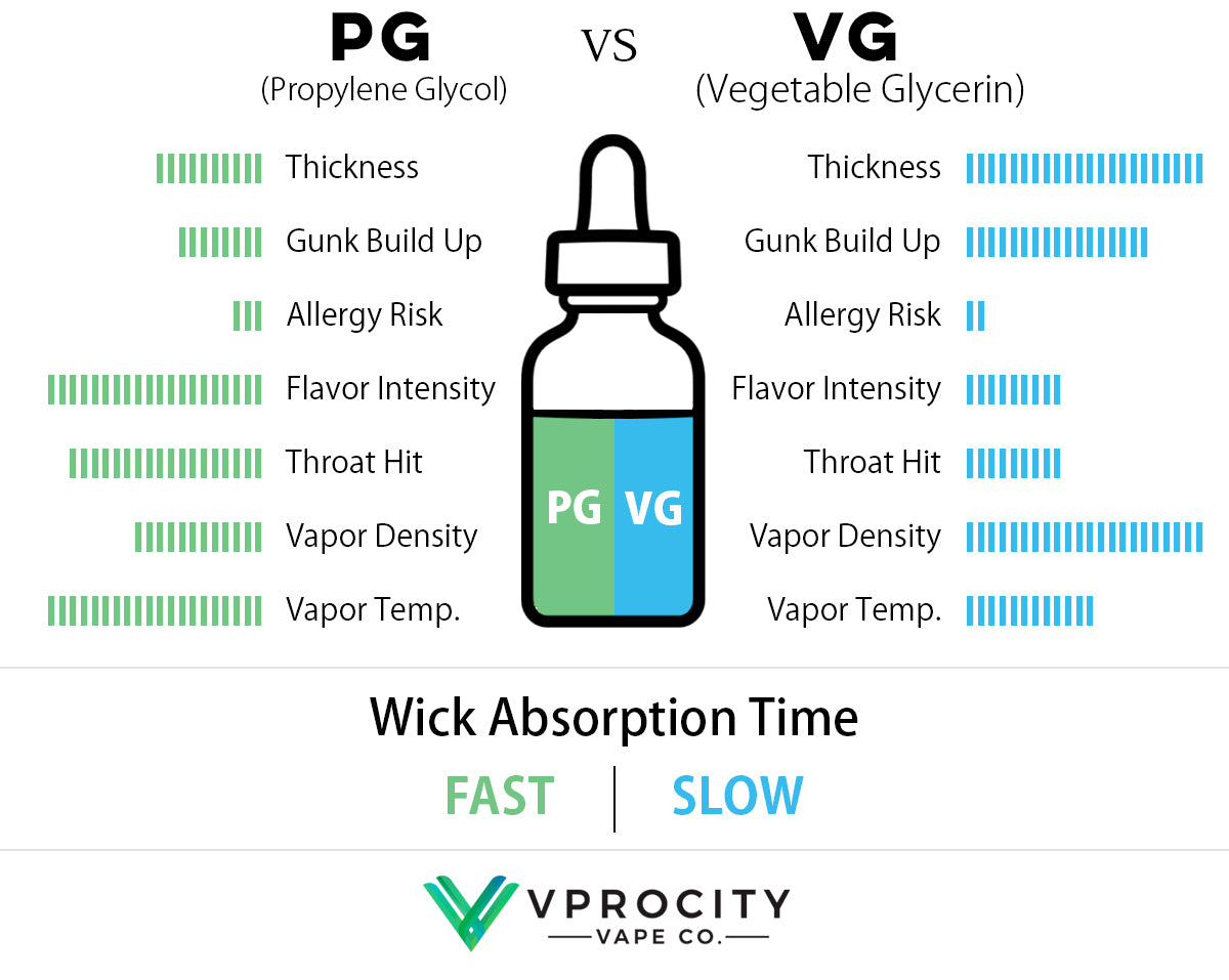 PG and VG Vaping - Propylene Glycol and Vegetable Glycerin