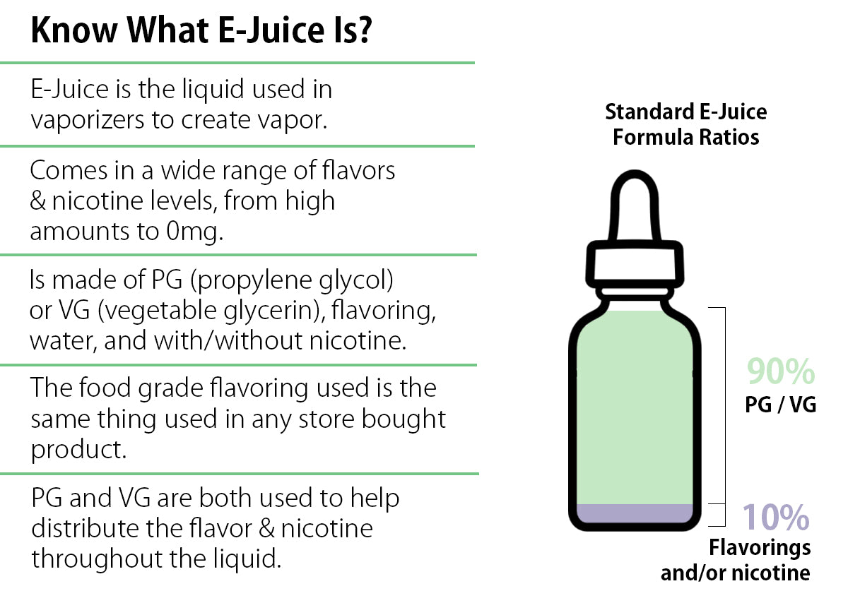 How eJuice PG/VG Ratio Impacts Vaping | E-Liquid Guide