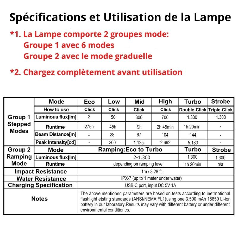 specification lampe torche rechargeable FC11