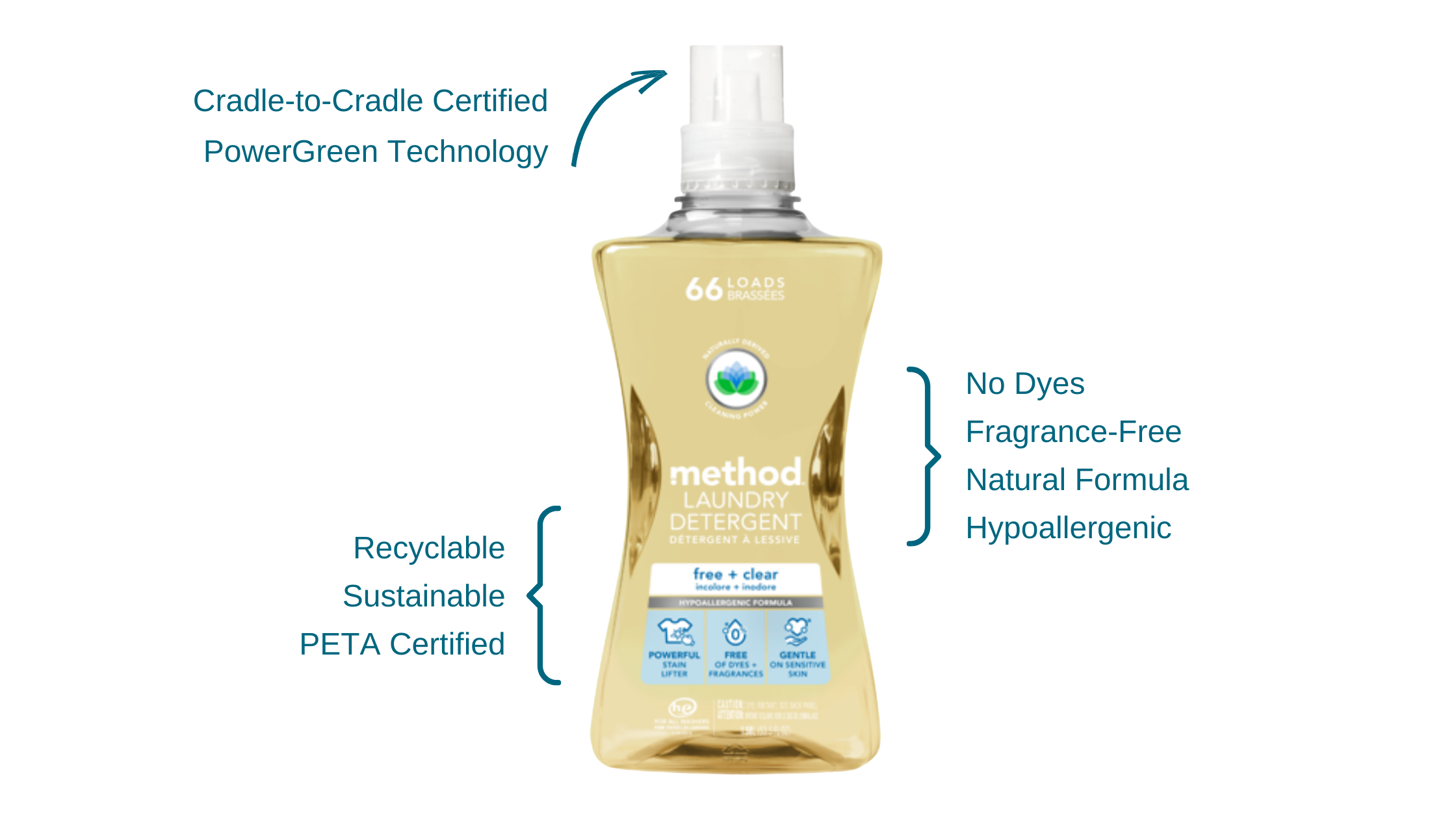 Best Fragrance-Free Laundry Detergent in Canada - method Laundry Detergent, Free & Clear