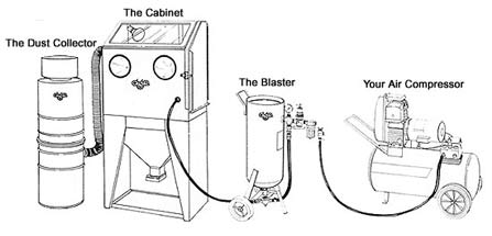 Assembly of a general sandblast system