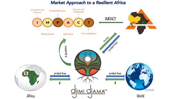 Market Approach to a Resilient Africa