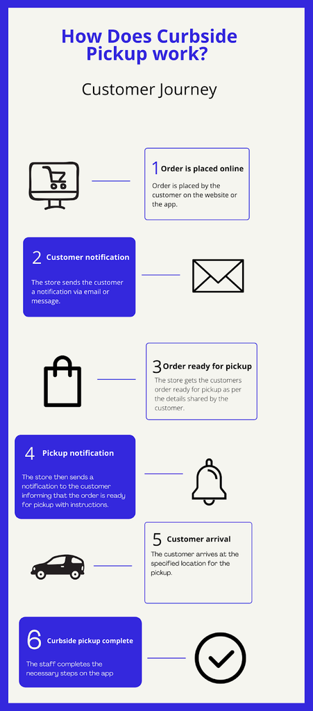 curbside pickup process infographic -- xgentech