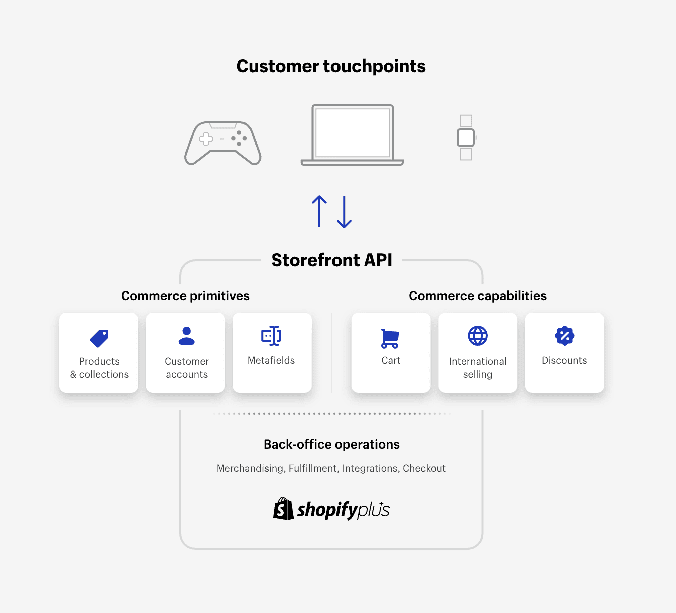 shopify commerce examples