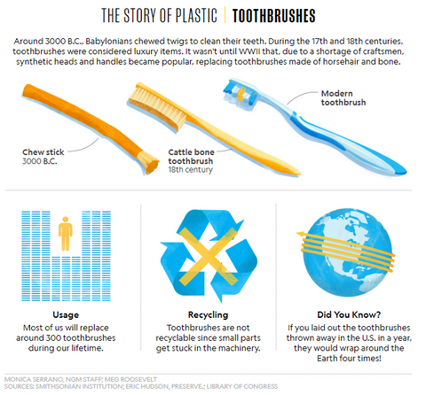 History of plastic toothbrush