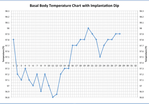 basal body temperature chart with implantation-dip