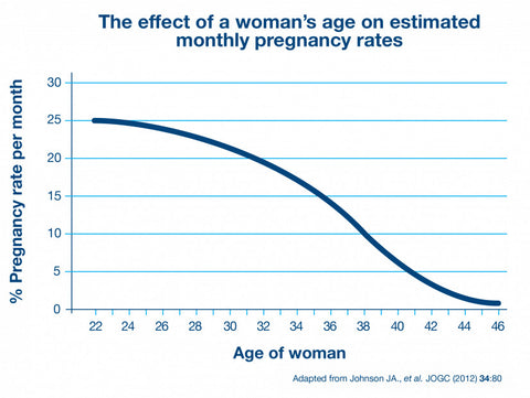 pregnancy age bmi fertility