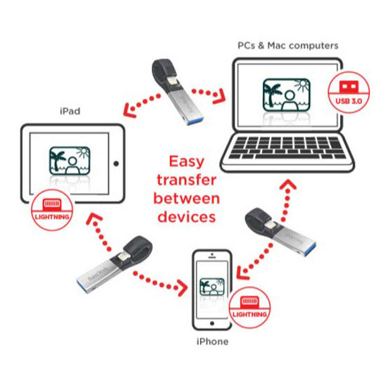 SanDisk SDIX iXpand V2 OTG Flash Drive for iPhone and iPad